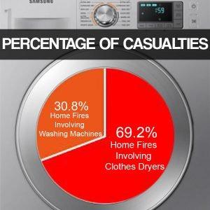 Dryer Fire Casualties